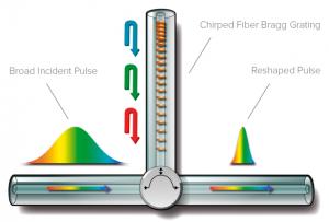 Principle of FBG-based dspersion compensation